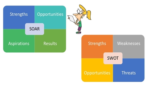 SWOT or SOAR Graphic